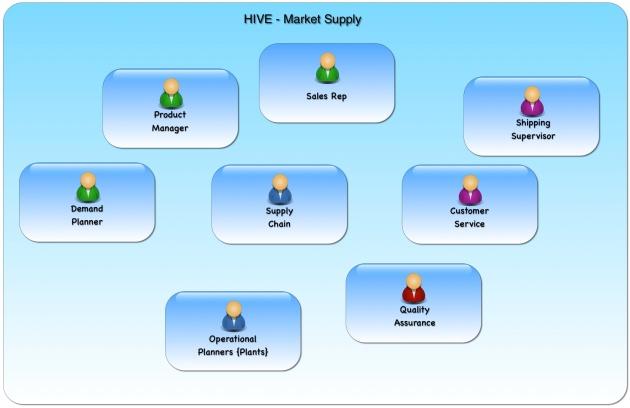 Market Supply HIVE